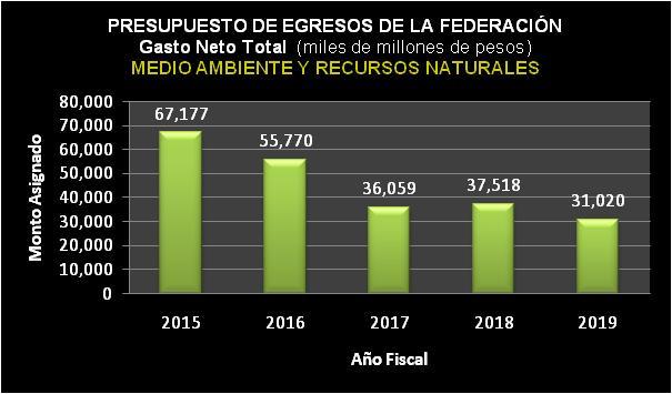 Presupuesto de Egresos de la Federación